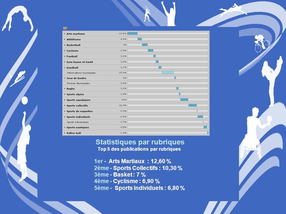 Statistiques par rubriques Top 5 des publications par rubriques 1er - Arts Martiaux : 12,60 % 2ème - Sports Collectifs : 10,30 % 3ème - Basket : 7 % 4ème - Cyclisme : 6,90 % 5ème - Sports Individuels : 6,80 %