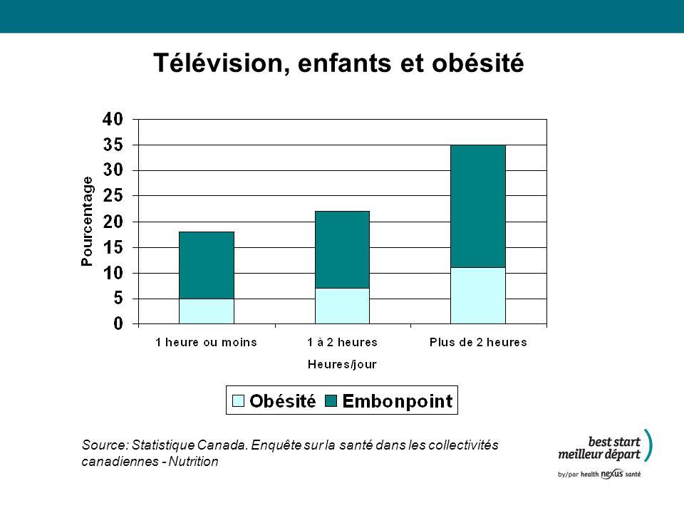 Télévision, enfants et obésité Source: Statistique Canada.