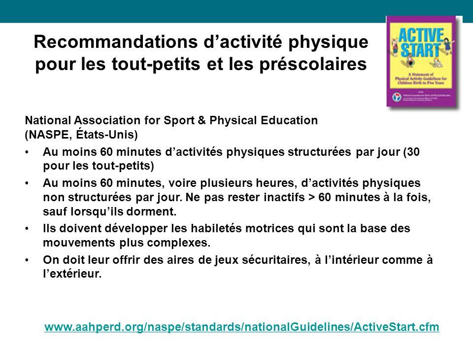 National Association for Sport & Physical Education (NASPE, États-Unis) Au moins 60 minutes dactivités physiques structurées par jour (30 pour les tout-petits) Au moins 60 minutes, voire plusieurs heures, dactivités physiques non structurées par jour.