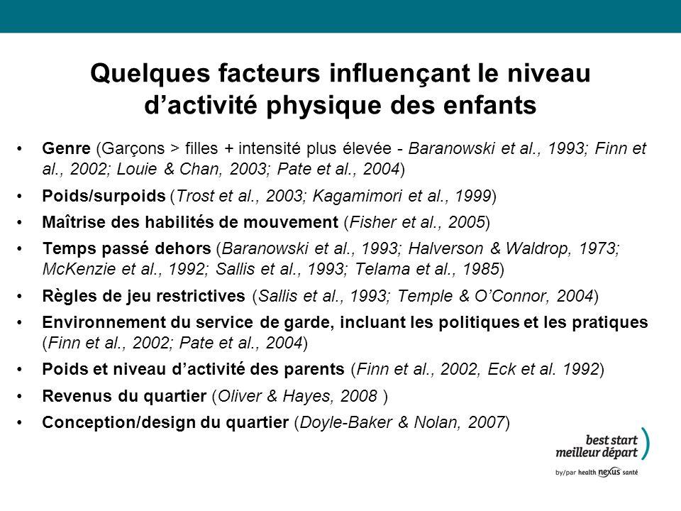 Quelques facteurs influençant le niveau dactivité physique des enfants Genre (Garçons > filles + intensité plus élevée - Baranowski et al., 1993; Finn et al., 2002; Louie & Chan, 2003; Pate et al., 2004) Poids/surpoids (Trost et al., 2003; Kagamimori et al., 1999) Maîtrise des habilités de mouvement (Fisher et al., 2005) Temps passé dehors (Baranowski et al., 1993; Halverson & Waldrop, 1973; McKenzie et al., 1992; Sallis et al., 1993; Telama et al., 1985) Règles de jeu restrictives (Sallis et al., 1993; Temple & OConnor, 2004) Environnement du service de garde, incluant les politiques et les pratiques (Finn et al., 2002; Pate et al., 2004) Poids et niveau dactivité des parents (Finn et al., 2002, Eck et al.