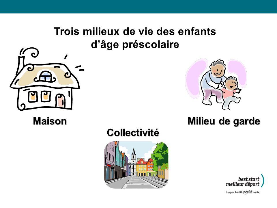Trois milieux de vie des enfants dâge préscolaire Maison Milieu de garde Collectivité