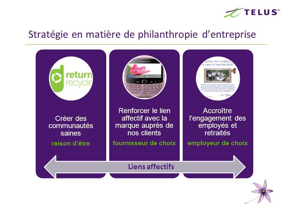 Stratégie en matière de philanthropie dentreprise Créer des communautés saines raison dêtre Renforcer le lien affectif avec la marque auprès de nos cl