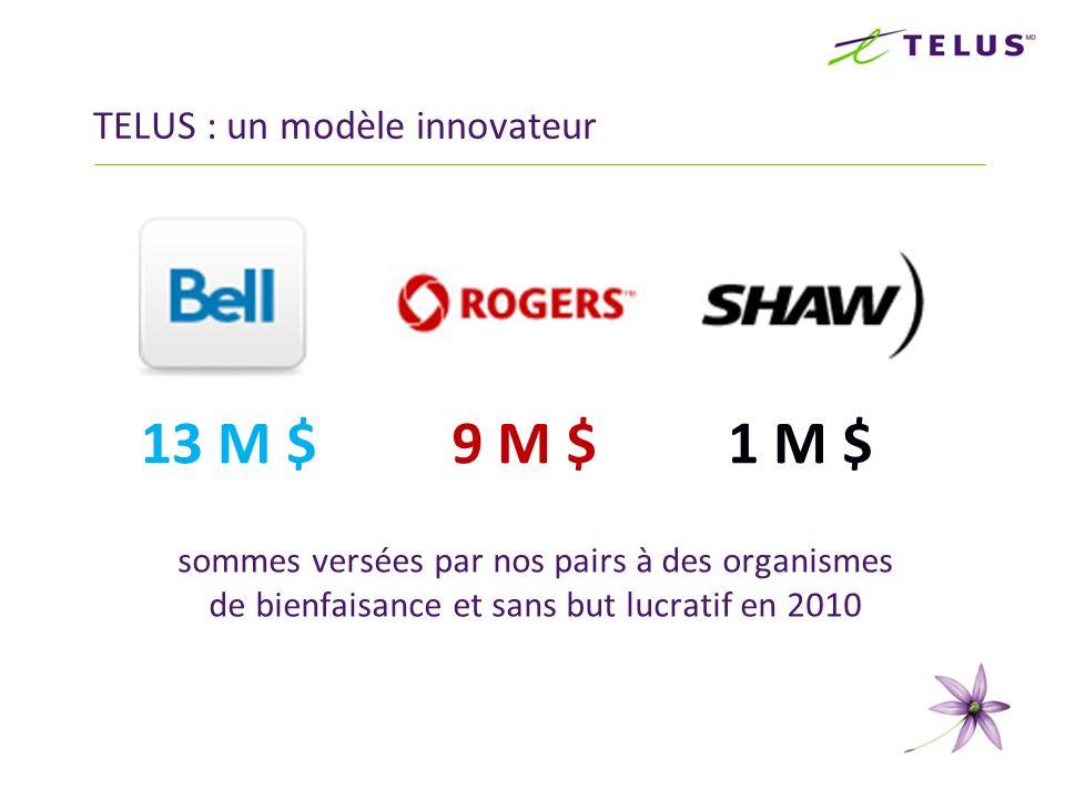 sommes versées par nos pairs à des organismes de bienfaisance et sans but lucratif en 2010 TELUS : un modèle innovateur 13 M $9 M $1 M $