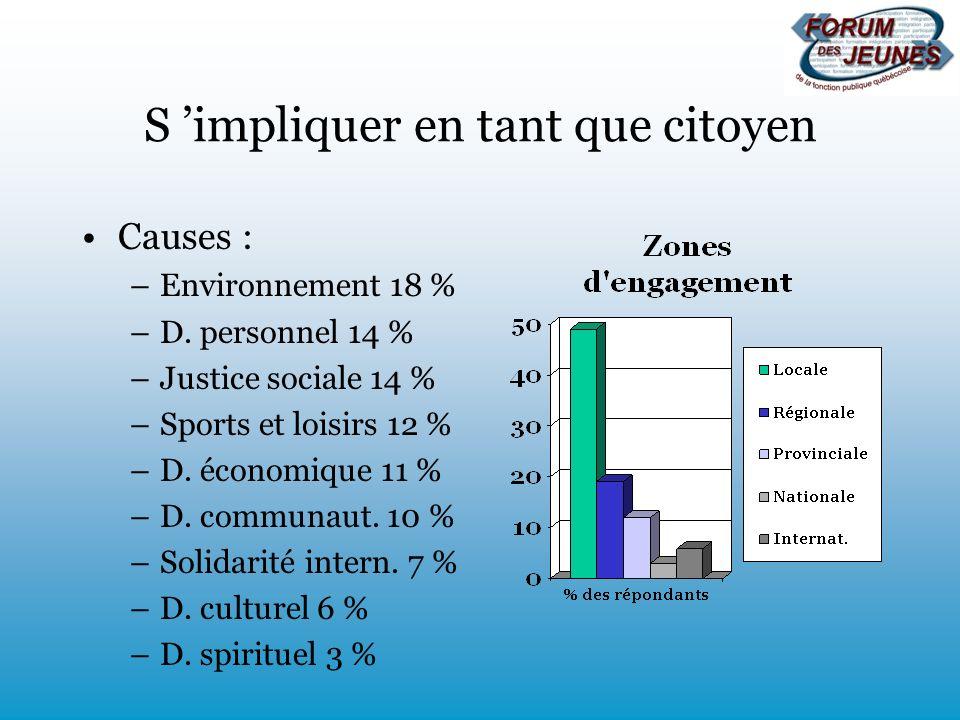 S impliquer en tant que citoyen Causes : –Environnement 18 % –D. personnel 14 % –Justice sociale 14 % –Sports et loisirs 12 % –D. économique 11 % –D.