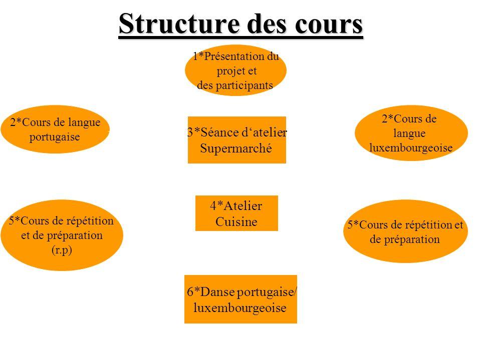 Structure des cours 3*Séance datelier Supermarché 2*Cours de langue luxembourgeoise 5*Cours de répétition et de préparation 5*Cours de répétition et d