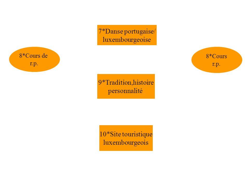 9*Tradition,histoire personnalité 8*Cours r.p. 8*Cours de r.p. 10*Site touristique luxembourgeois 7*Danse portugaise/ luxembourgeoise