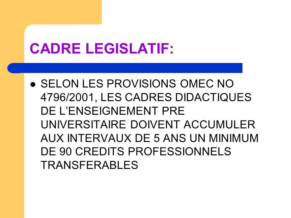 CADRE LEGISLATIF: SELON LES PROVISIONS OMEC NO 4796/2001, LES CADRES DIDACTIQUES DE LENSEIGNEMENT PRE UNIVERSITAIRE DOIVENT ACCUMULER AUX INTERVAUX DE