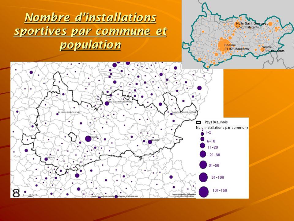 Nombre dinstallations sportives par commune et population