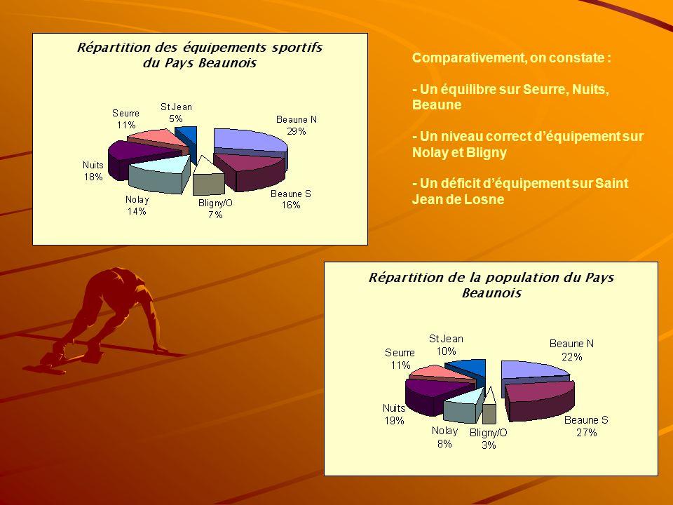 Comparativement, on constate : - Un équilibre sur Seurre, Nuits, Beaune - Un niveau correct déquipement sur Nolay et Bligny - Un déficit déquipement sur Saint Jean de Losne