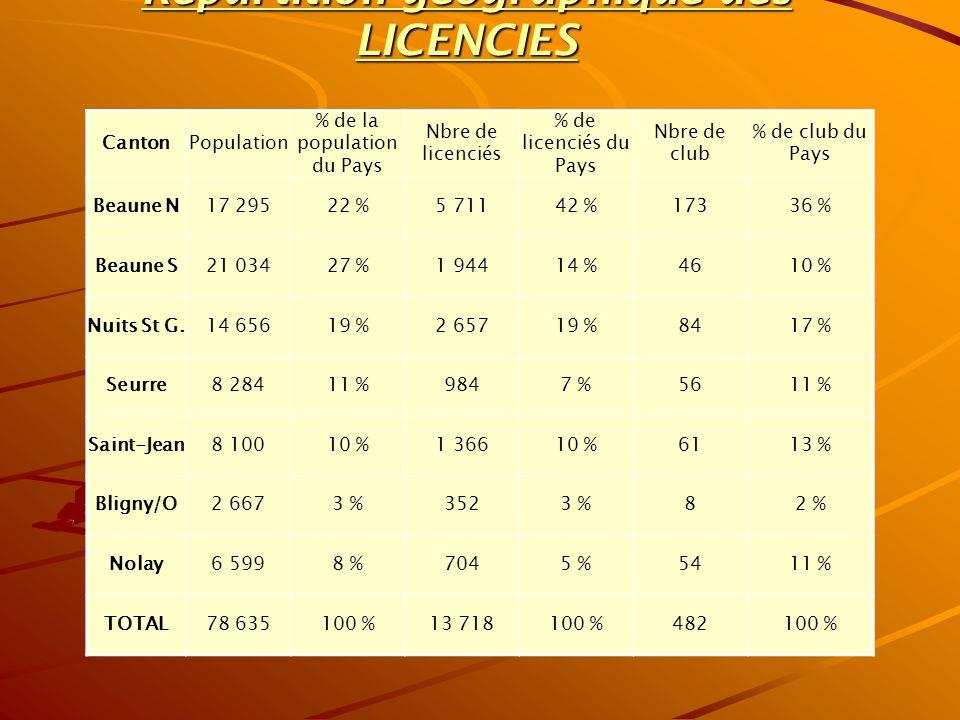 Repartition géographique des LICENCIES CantonPopulation % de la population du Pays Nbre de licenciés % de licenciés du Pays Nbre de club % de club du Pays Beaune N17 29522 %5 71142 %17336 % Beaune S21 03427 %1 94414 %4610 % Nuits St G.14 65619 %2 65719 %8417 % Seurre8 28411 %9847 %5611 % Saint-Jean8 10010 %1 36610 %6113 % Bligny/O2 6673 %3523 %82 % Nolay6 5998 %7045 %5411 % TOTAL78 635100 %13 718100 %482100 %