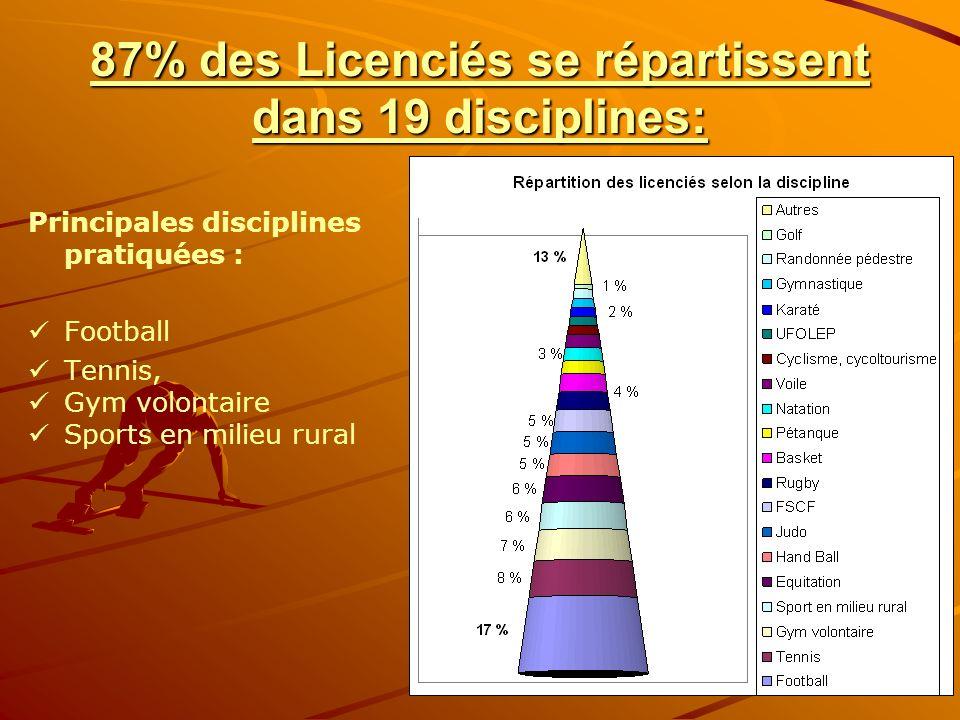 87% des Licenciés se répartissent dans 19 disciplines: Principales disciplines pratiquées : Football Tennis, Gym volontaire Sports en milieu rural