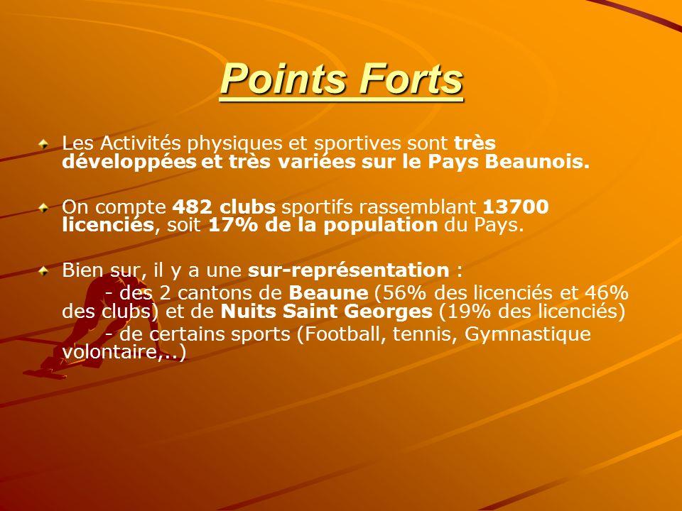 Points Forts Les Activités physiques et sportives sont très développées et très variées sur le Pays Beaunois. On compte 482 clubs sportifs rassemblant