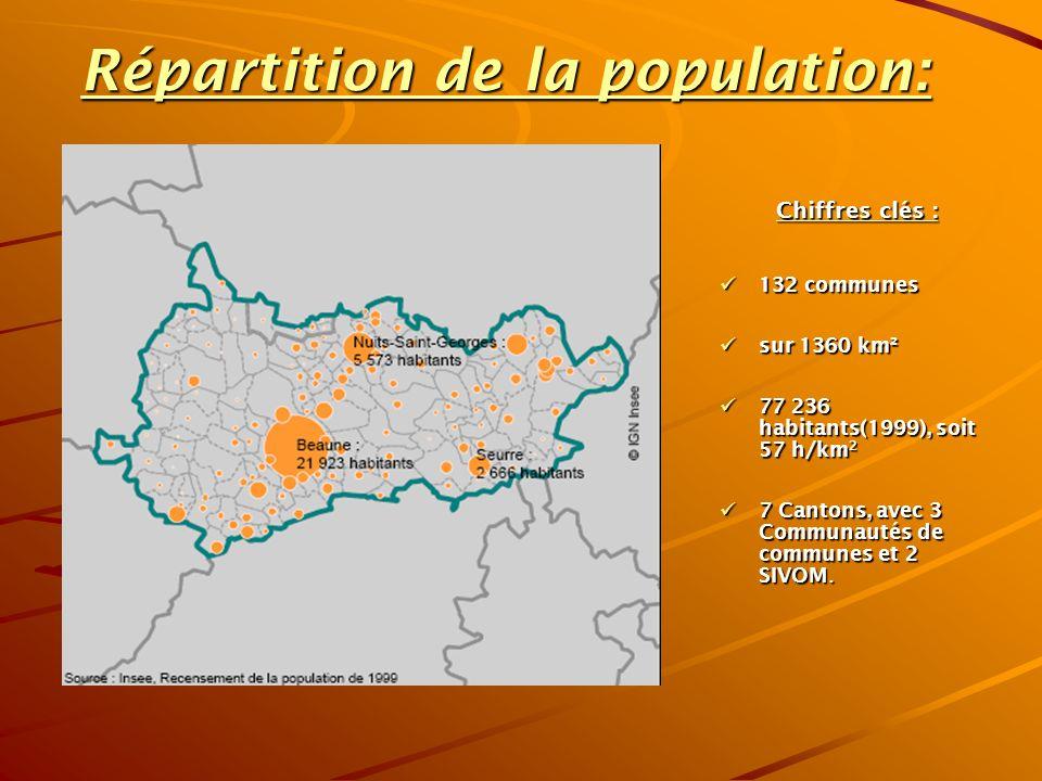 Répartition de la population: Chiffres clés : 132 communes 132 communes sur 1360 km² sur 1360 km² 77 236 habitants(1999), soit 57 h/km 2 77 236 habitants(1999), soit 57 h/km 2 7 Cantons, avec 3 Communautés de communes et 2 SIVOM.