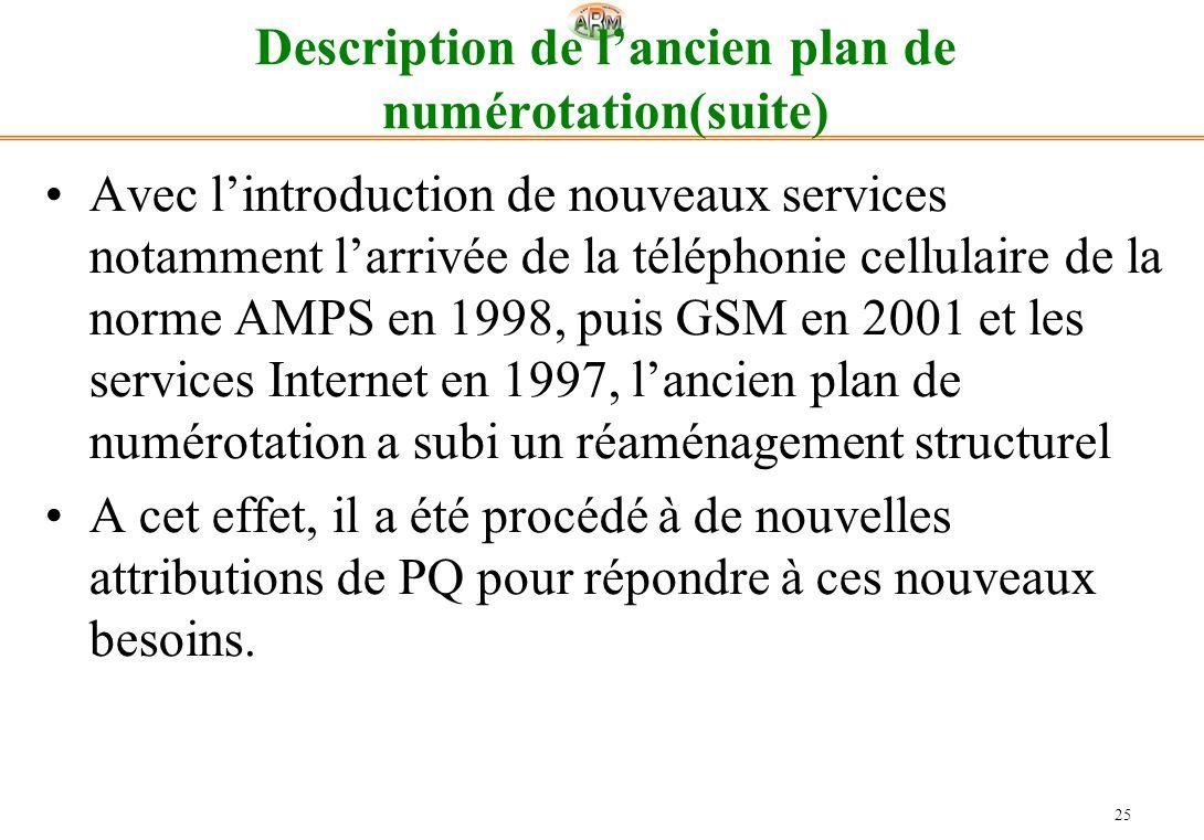 25 Description de lancien plan de numérotation(suite) Avec lintroduction de nouveaux services notamment larrivée de la téléphonie cellulaire de la nor