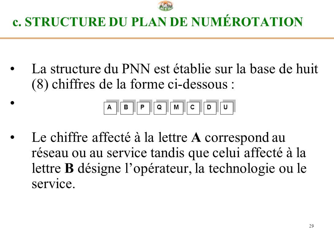29 c. STRUCTURE DU PLAN DE NUMÉROTATION La structure du PNN est établie sur la base de huit (8) chiffres de la forme ci-dessous : Le chiffre affecté à