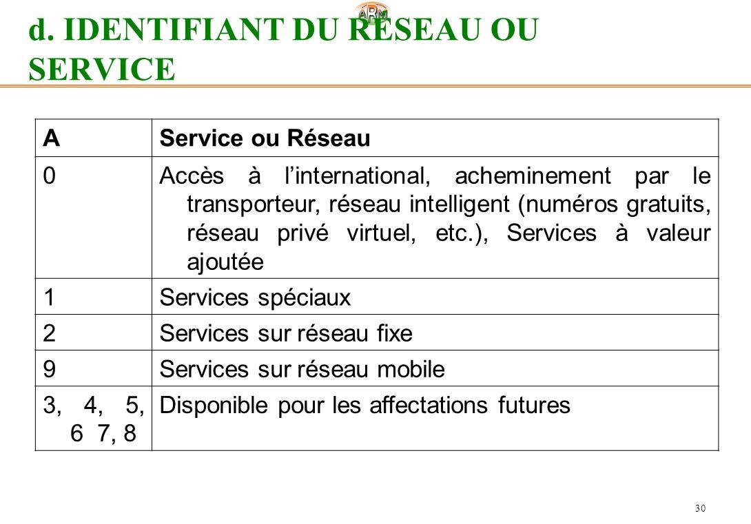 30 d. IDENTIFIANT DU RÉSEAU OU SERVICE AService ou Réseau 0Accès à linternational, acheminement par le transporteur, réseau intelligent (numéros gratu