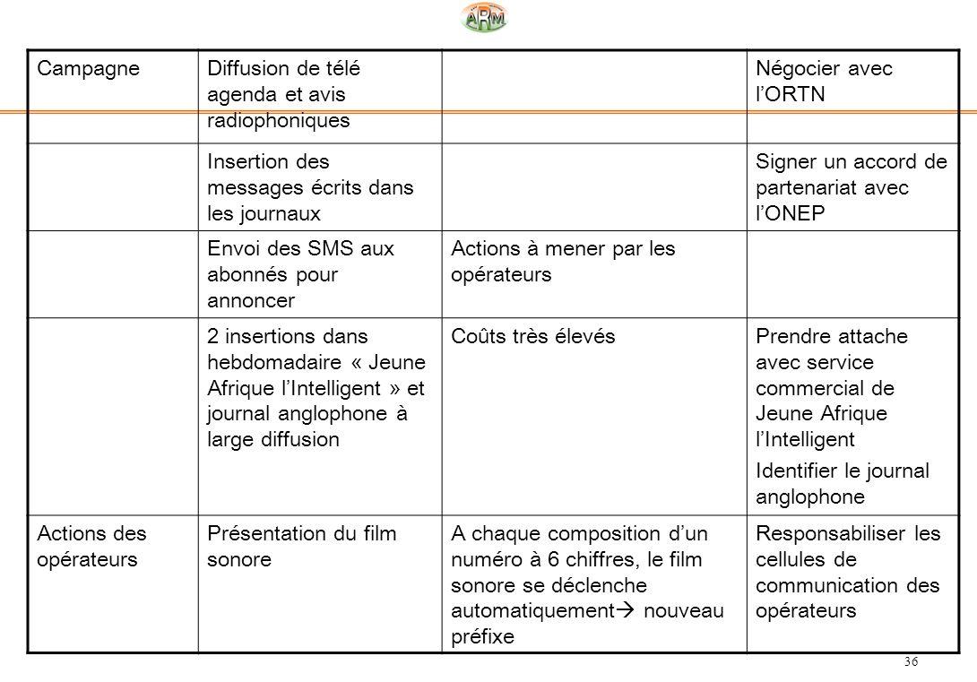 36 CampagneDiffusion de télé agenda et avis radiophoniques Négocier avec lORTN Insertion des messages écrits dans les journaux Signer un accord de par