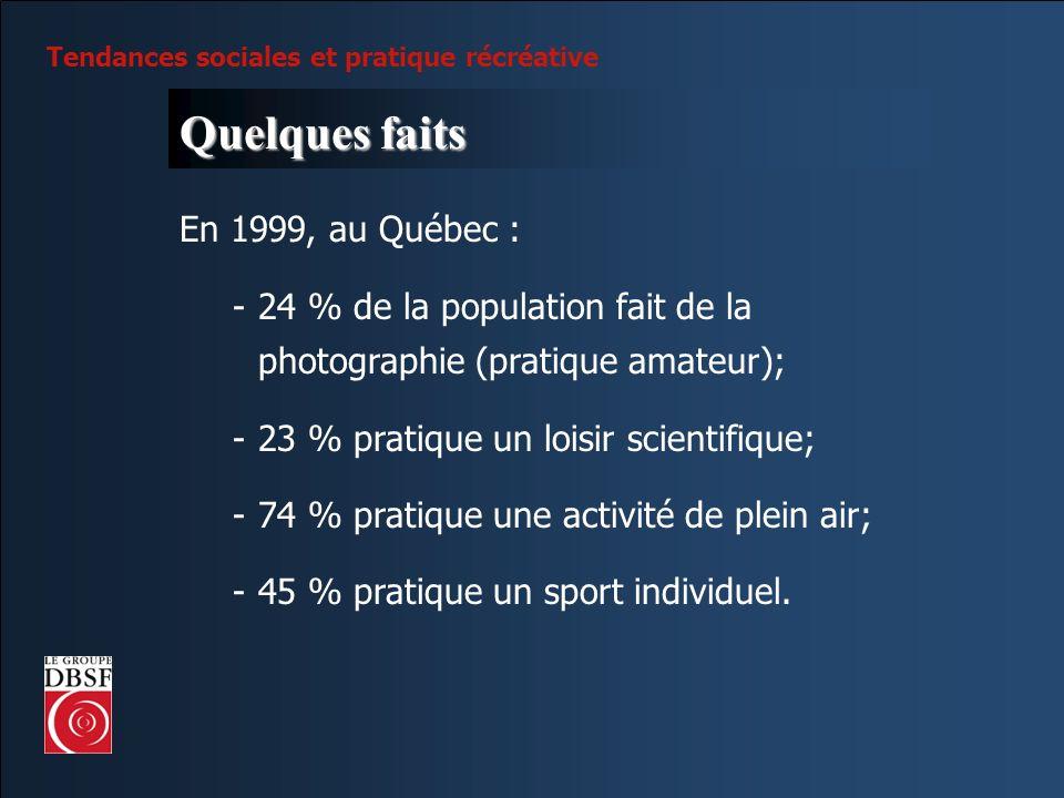 Tendances sociales et pratique récréative Quelques faits En 1999, au Québec : -24 % de la population fait de la photographie (pratique amateur); -23 %