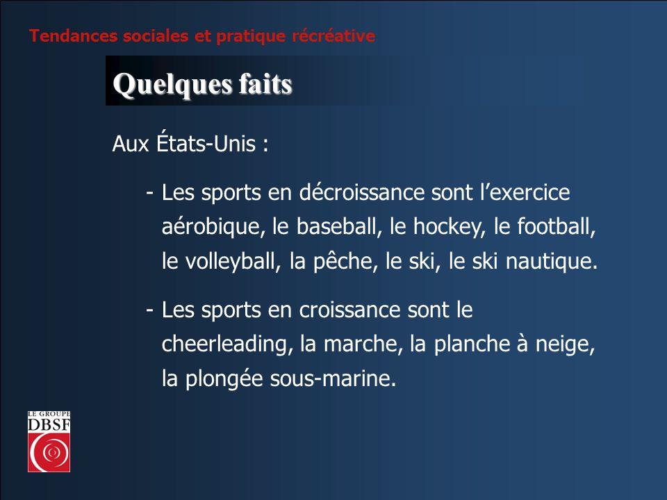 Tendances sociales et pratique récréative Quelques faits Aux États-Unis : -Les sports en décroissance sont lexercice aérobique, le baseball, le hockey