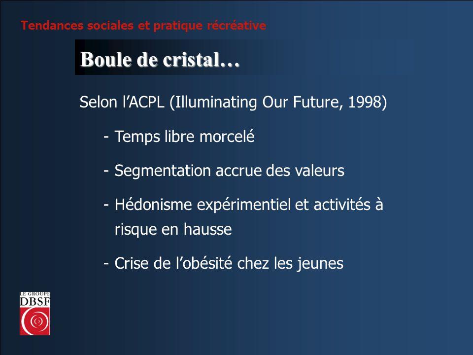 Tendances sociales et pratique récréative Boule de cristal… Selon lACPL (Illuminating Our Future, 1998) -Temps libre morcelé -Segmentation accrue des