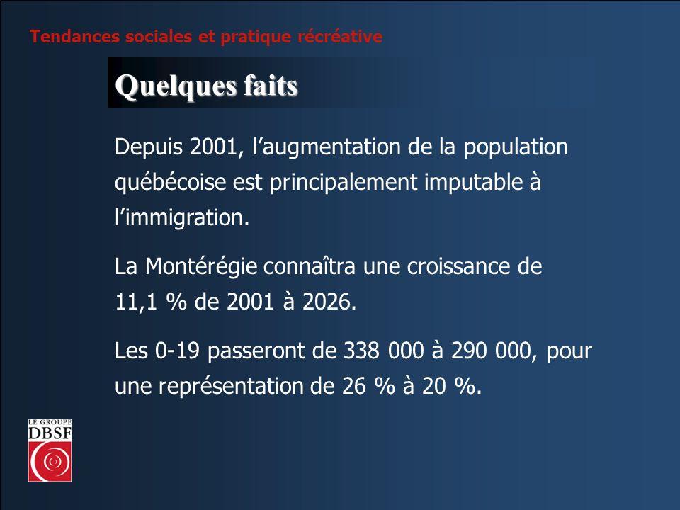 Tendances sociales et pratique récréative Quelques faits Depuis 2001, laugmentation de la population québécoise est principalement imputable à limmigr