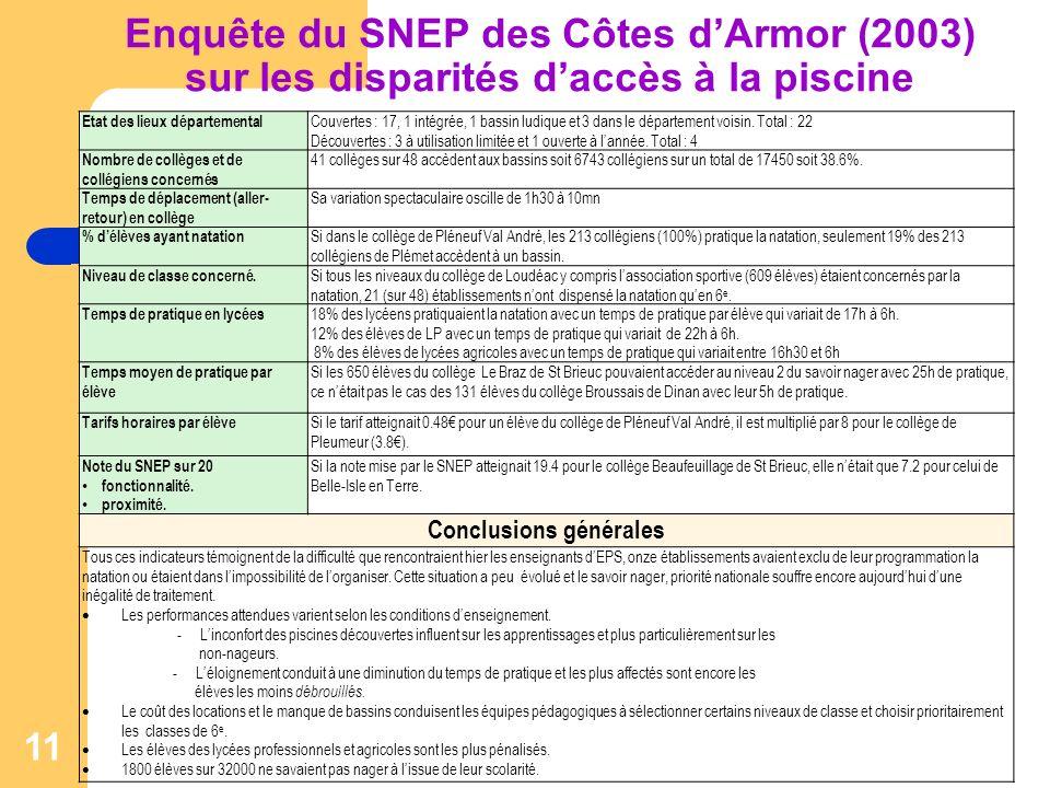 Enquête du SNEP des Côtes dArmor (2003) sur les disparités daccès à la piscine 11 Etat des lieux départemental Couvertes : 17, 1 intégrée, 1 bassin ludique et 3 dans le département voisin.