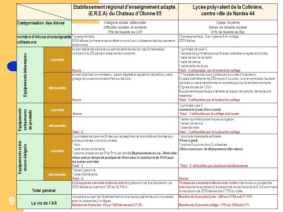9 Etablissement régional denseignement adapté.