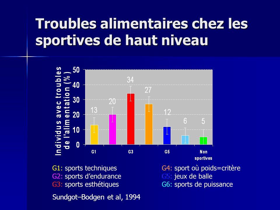 Troubles alimentaires chez les sportives de haut niveau Sundgot–Bodgen et al, 1994