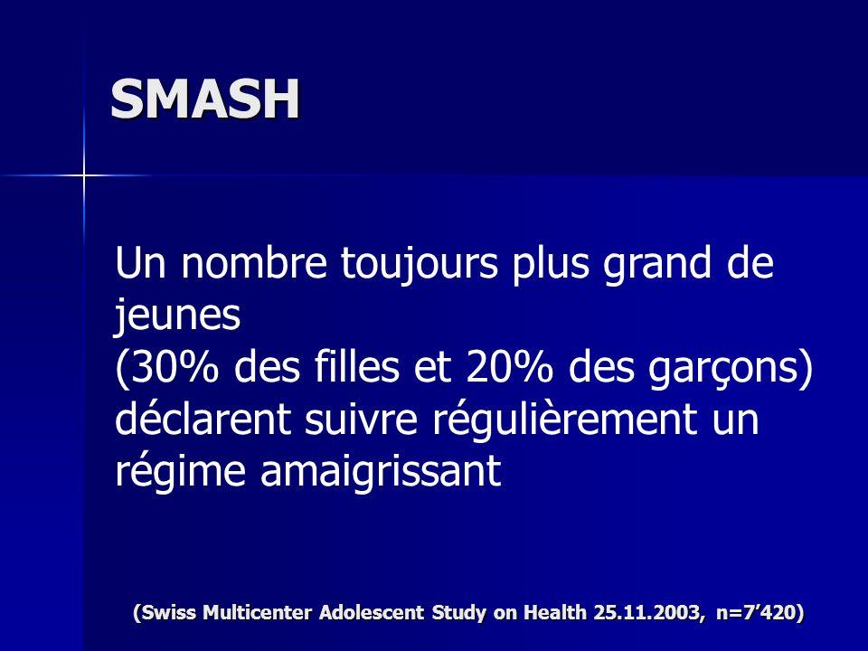 Un nombre toujours plus grand de jeunes (30% des filles et 20% des garçons) déclarent suivre régulièrement un régime amaigrissant SMASH (Swiss Multice