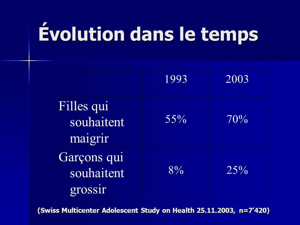 19932003 Filles qui souhaitent maigrir 55%70% Garçons qui souhaitent grossir 8%25% Évolution dans le temps (Swiss Multicenter Adolescent Study on Heal