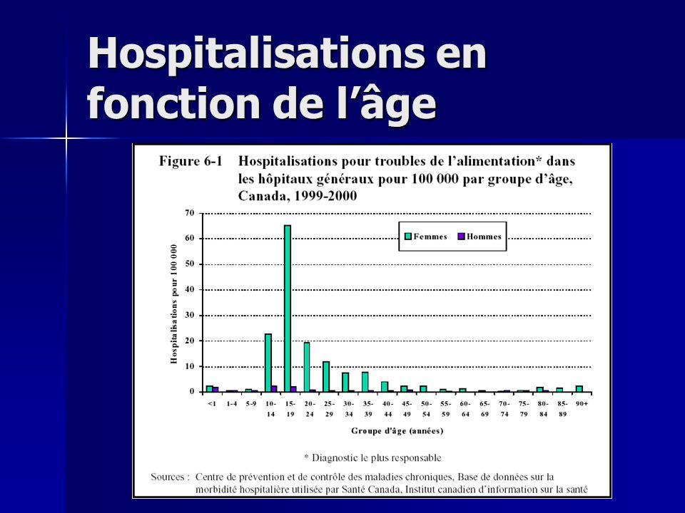 Hospitalisations en fonction de lâge