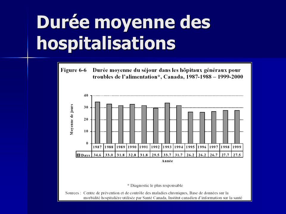 Durée moyenne des hospitalisations