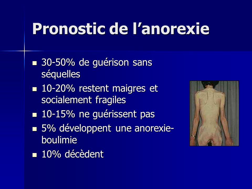 Pronostic de lanorexie 30-50% de guérison sans séquelles 30-50% de guérison sans séquelles 10-20% restent maigres et socialement fragiles 10-20% reste