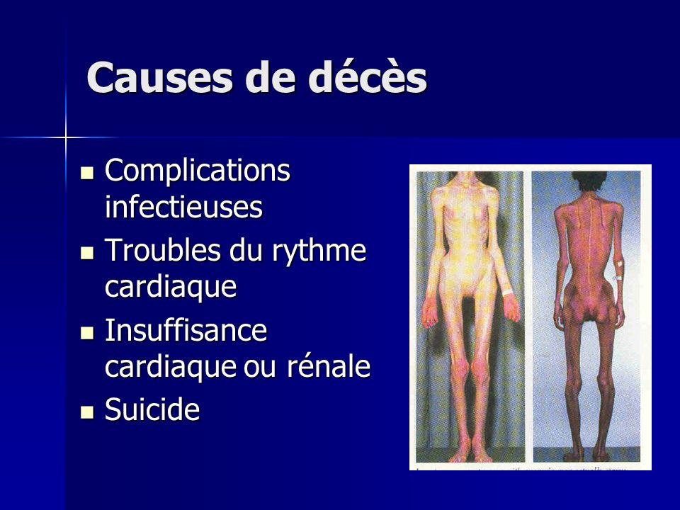 Causes de décès Complications infectieuses Complications infectieuses Troubles du rythme cardiaque Troubles du rythme cardiaque Insuffisance cardiaque