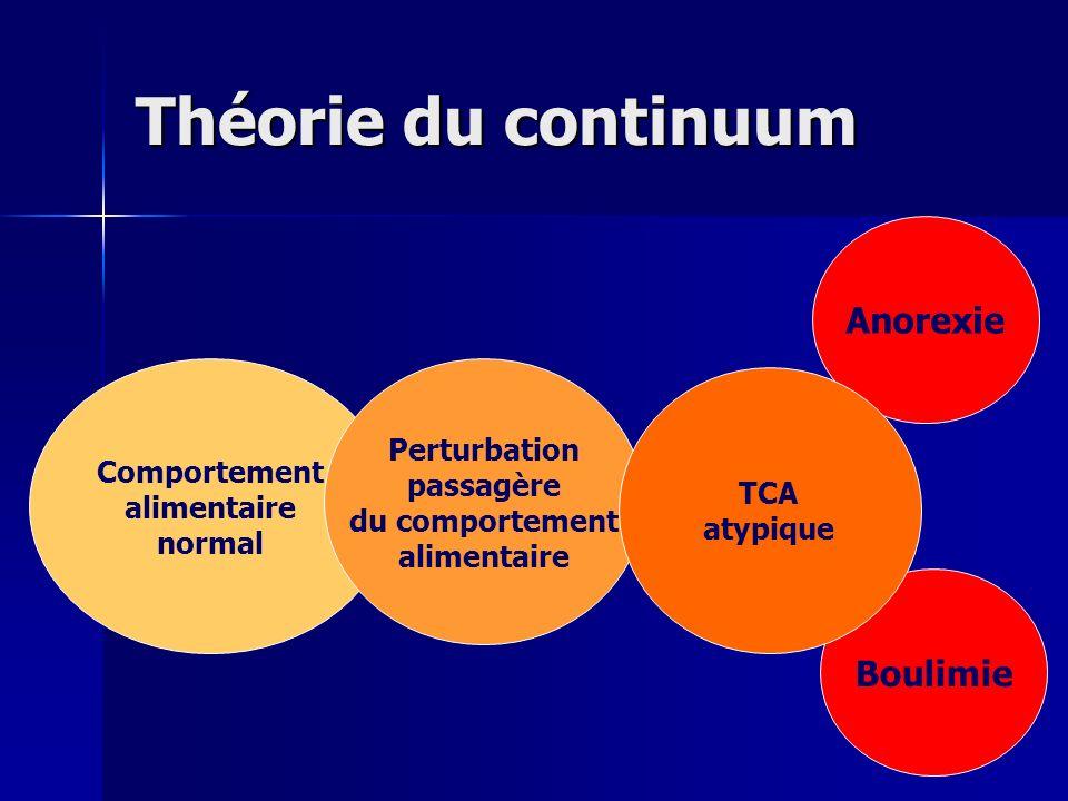Théorie du continuum Comportement alimentaire normal Perturbation passagère du comportement alimentaire Anorexie Boulimie TCA atypique