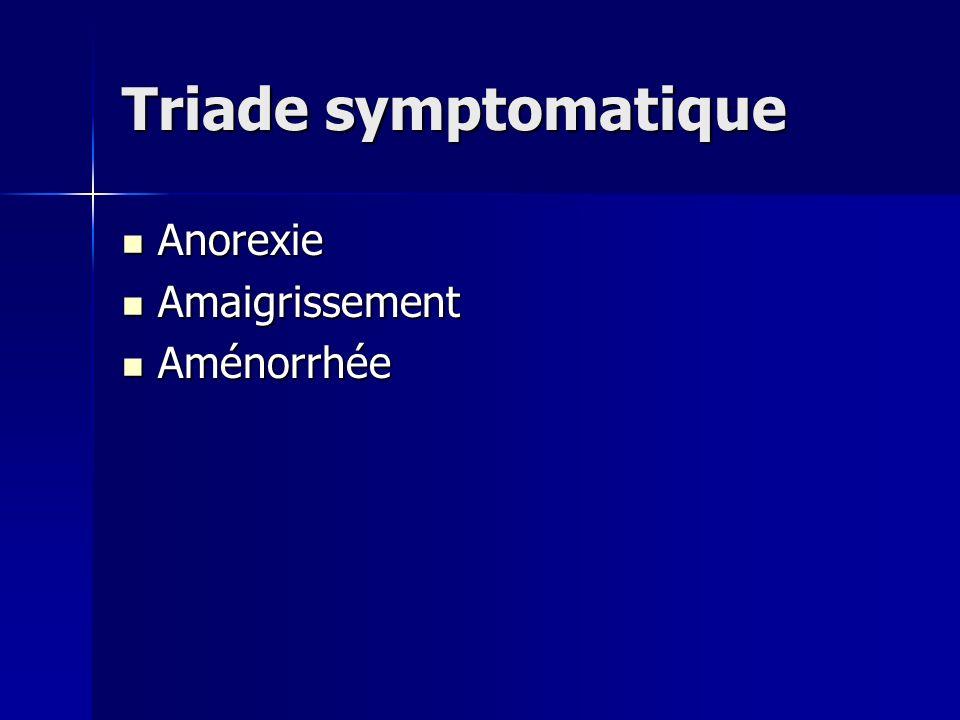 Triade symptomatique Anorexie Anorexie Amaigrissement Amaigrissement Aménorrhée Aménorrhée