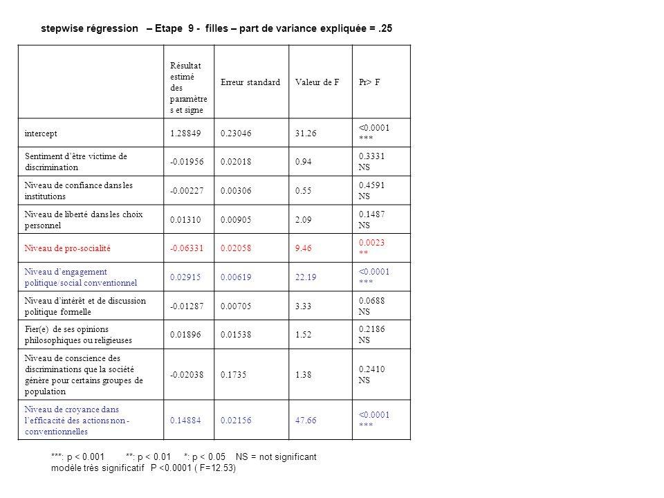 stepwise régression – Etape 9 - filles – part de variance expliquée =.25 Résultat estimé des paramètre s et signe Erreur standardValeur de FPr> F inte