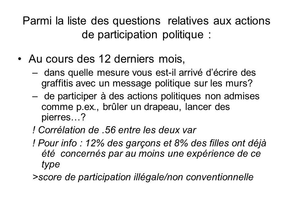 Parmi la liste des questions relatives aux actions de participation politique : Au cours des 12 derniers mois, – dans quelle mesure vous est-il arrivé