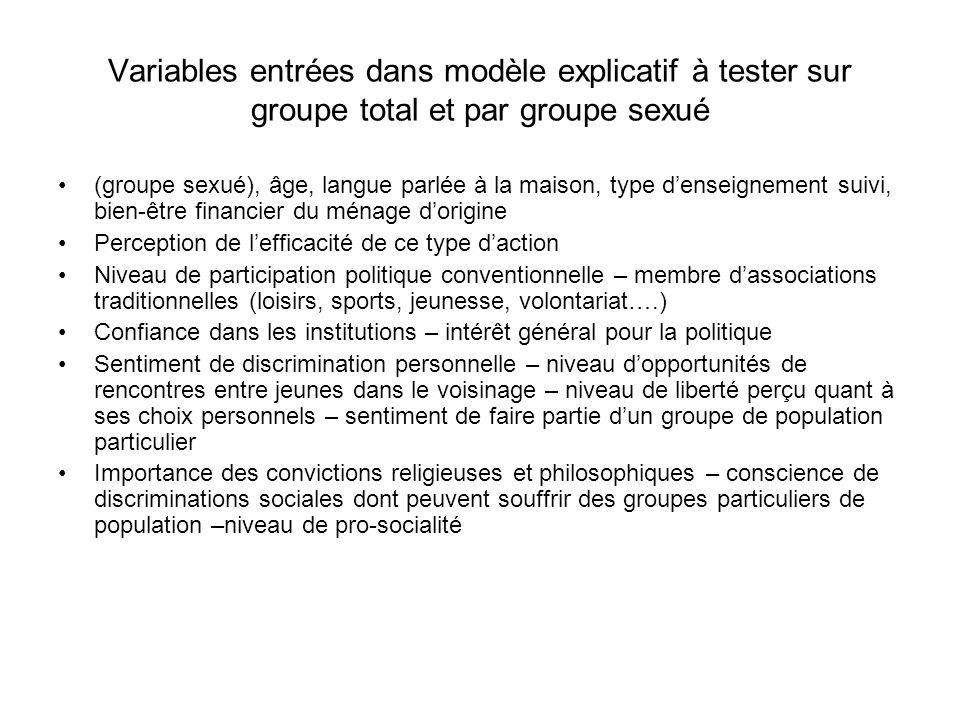 Variables entrées dans modèle explicatif à tester sur groupe total et par groupe sexué (groupe sexué), âge, langue parlée à la maison, type denseignem