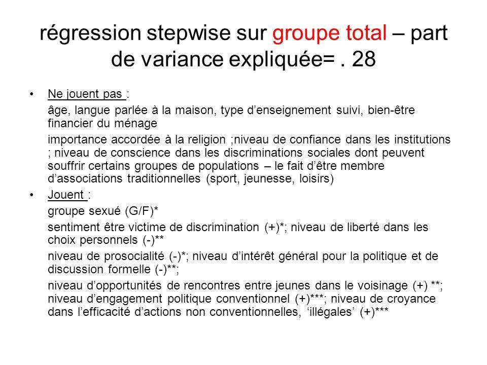 régression stepwise sur groupe total – part de variance expliquée=. 28 Ne jouent pas : âge, langue parlée à la maison, type denseignement suivi, bien-