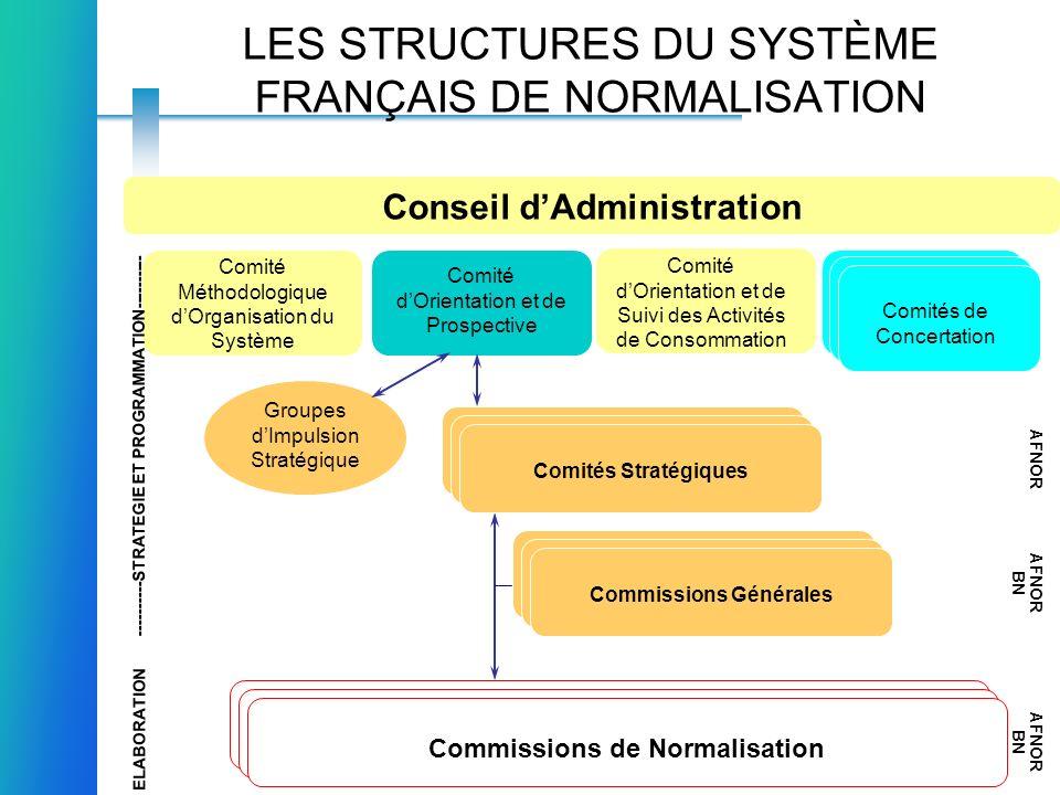 LES STRUCTURES DU SYSTÈME FRANÇAIS DE NORMALISATION Conseil dAdministration Comité dOrientation et de Prospective Comité Méthodologique dOrganisation
