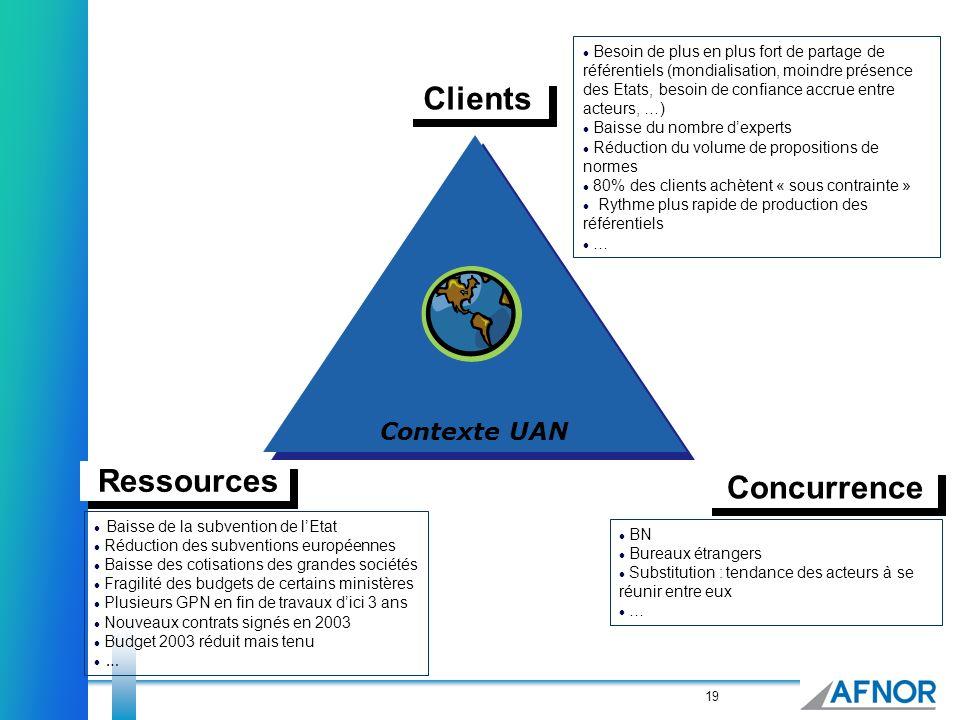 19 Clients Ressources Concurrence Contexte UAN Besoin de plus en plus fort de partage de référentiels (mondialisation, moindre présence des Etats, bes