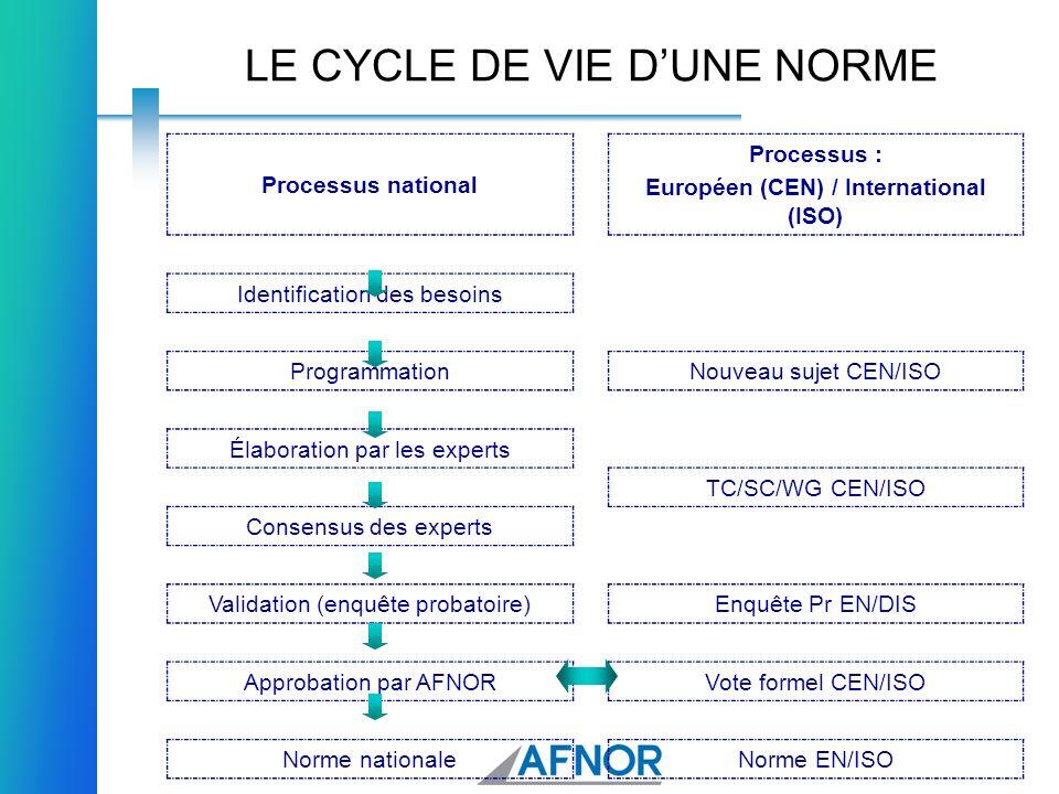 LE CYCLE DE VIE DUNE NORME Processus national Processus : Européen (CEN) / International (ISO) Identification des besoins ProgrammationNouveau sujet C