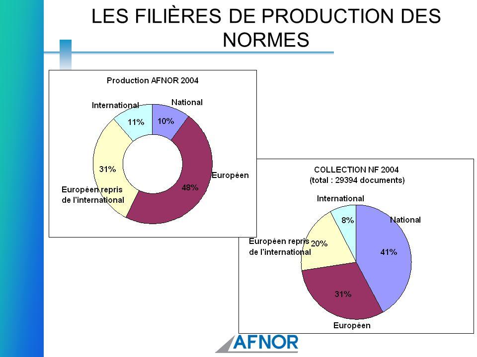 9 LA REPARTITION DES SECRETARIATS DE TC CEN et ISO 2005