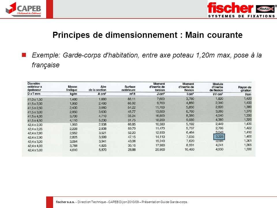 fischer s.a.s. - Direction Technique - CAPEB Dijon 2010/09 – Présentation Guide Garde-corps. Principes de dimensionnement : Main courante Exemple: Gar