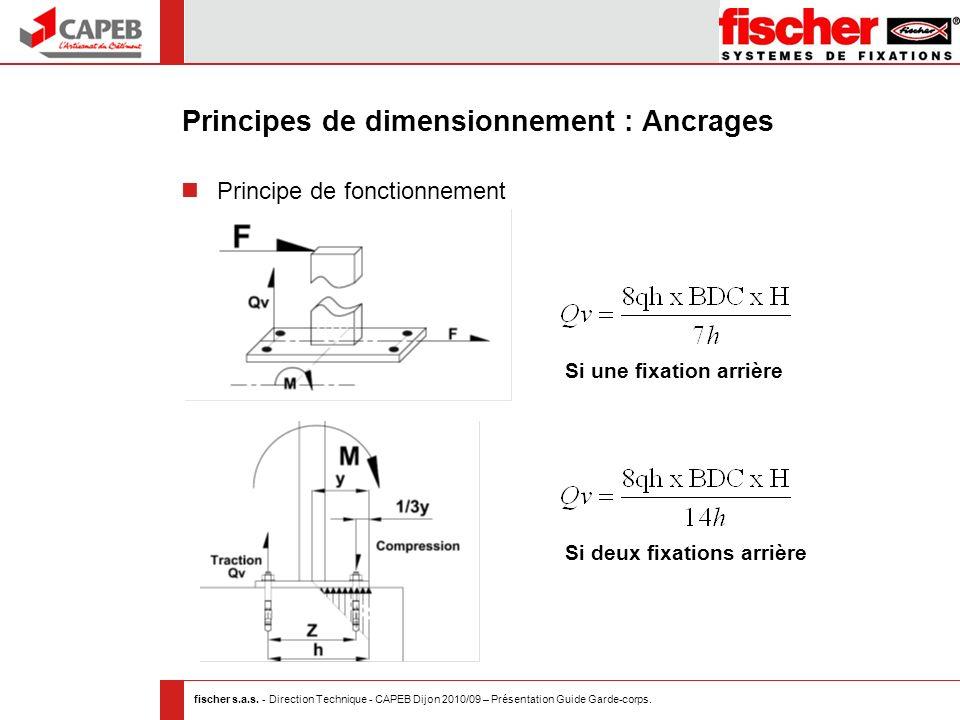 fischer s.a.s. - Direction Technique - CAPEB Dijon 2010/09 – Présentation Guide Garde-corps. Principes de dimensionnement : Ancrages Principe de fonct