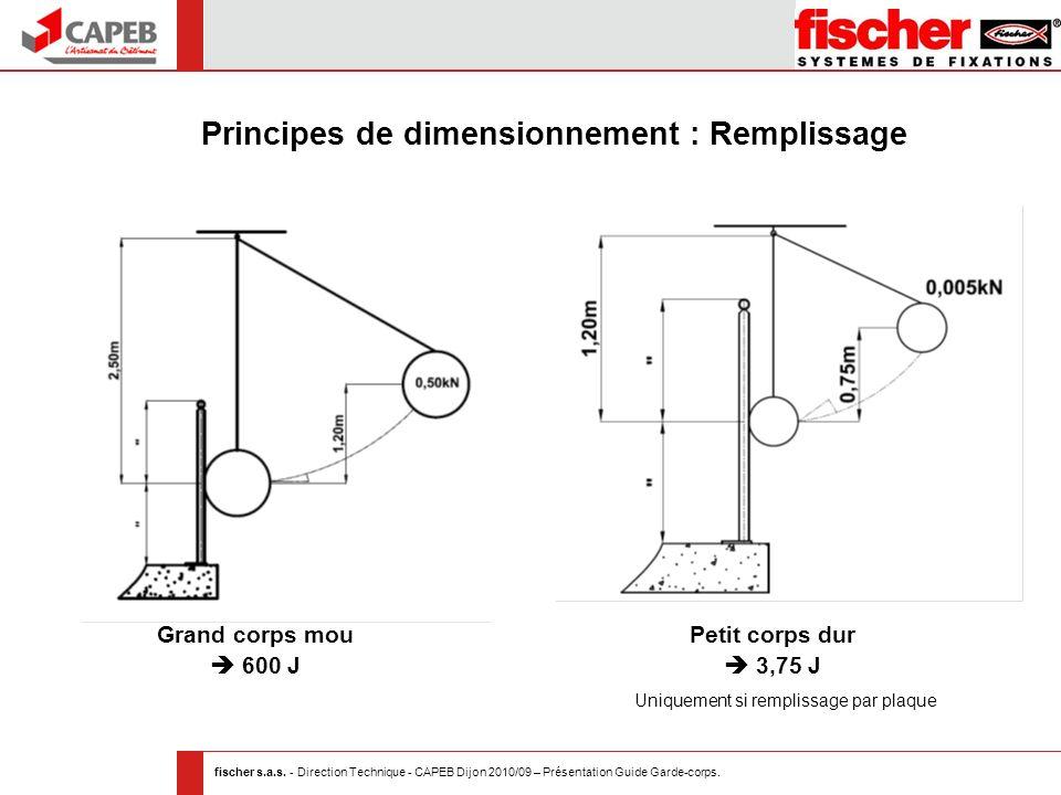 fischer s.a.s. - Direction Technique - CAPEB Dijon 2010/09 – Présentation Guide Garde-corps. Principes de dimensionnement : Remplissage Petit corps du