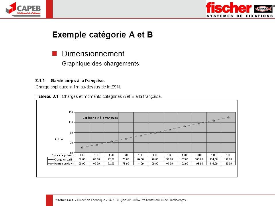 fischer s.a.s. - Direction Technique - CAPEB Dijon 2010/09 – Présentation Guide Garde-corps. Exemple catégorie A et B Dimensionnement Graphique des ch