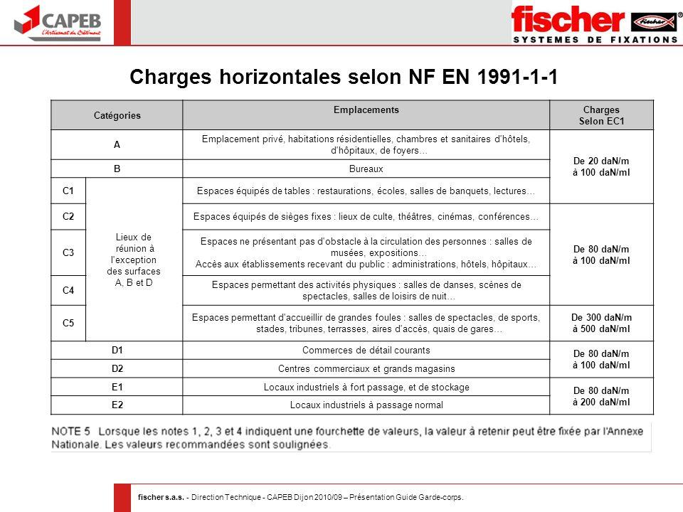 fischer s.a.s. - Direction Technique - CAPEB Dijon 2010/09 – Présentation Guide Garde-corps. Charges horizontales selon NF EN 1991-1-1 Catégories Empl