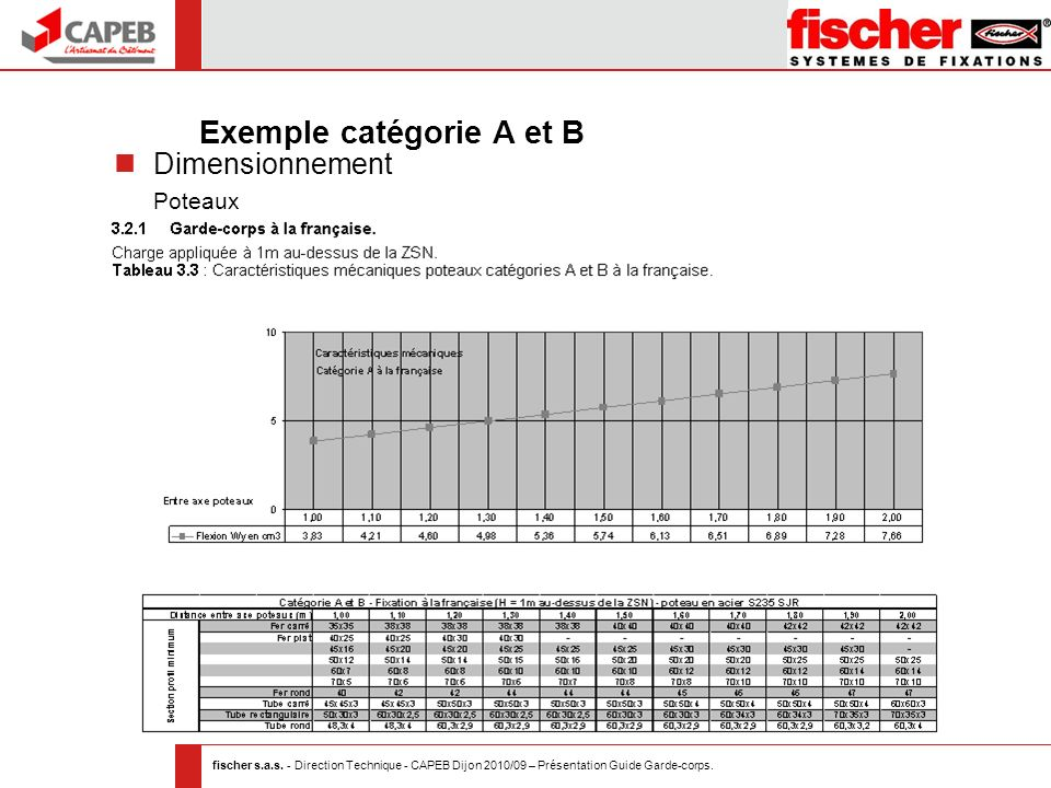 fischer s.a.s. - Direction Technique - CAPEB Dijon 2010/09 – Présentation Guide Garde-corps. Exemple catégorie A et B Dimensionnement Poteaux
